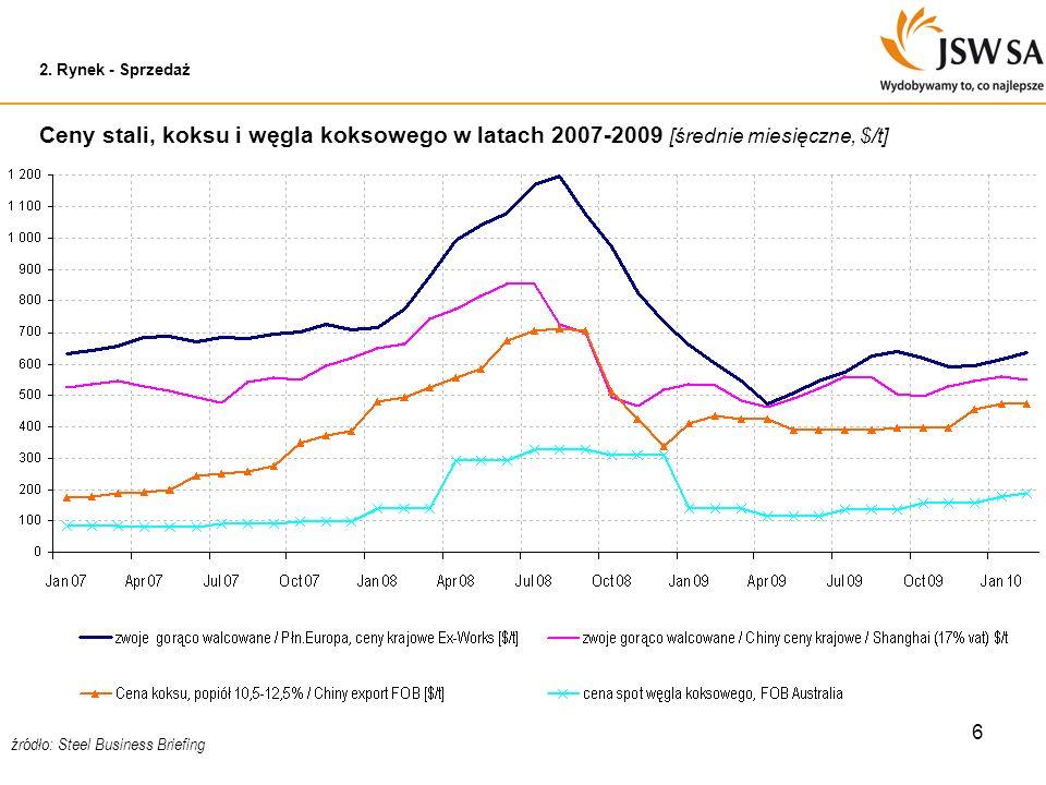 2. Rynek - SprzedażCeny stali, koksu i węgla koksowego w latach 2007-2009 [średnie miesięczne, $/t]
